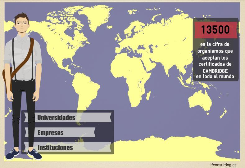 Reconocimiento internacional de los certificados de Cambridge